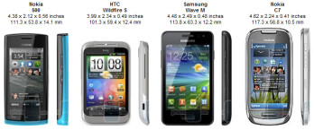 You can compare the nokia 500 with many other phones using our size