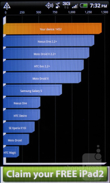 Quadrant app - Benchmarks of the HTC Rhyme - HTC Rhyme Review